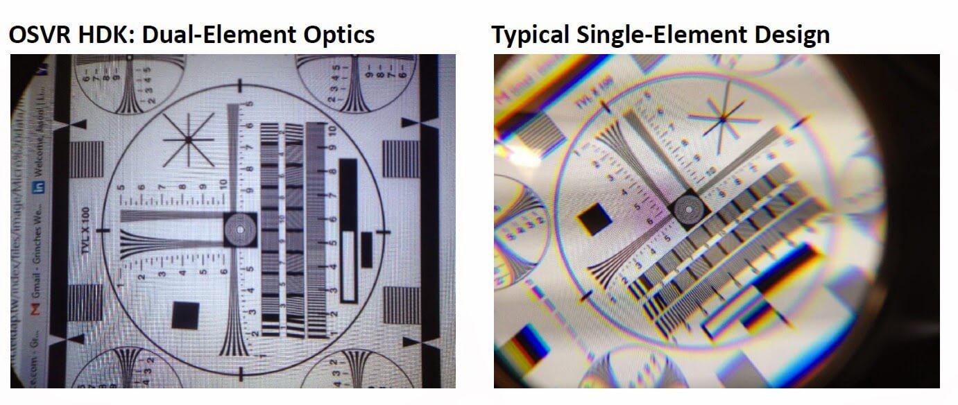 Razer OSVR - Die Dual-Linsen-Optik zeichnet ein feines Bild. Quelle: Sensics, Inc.