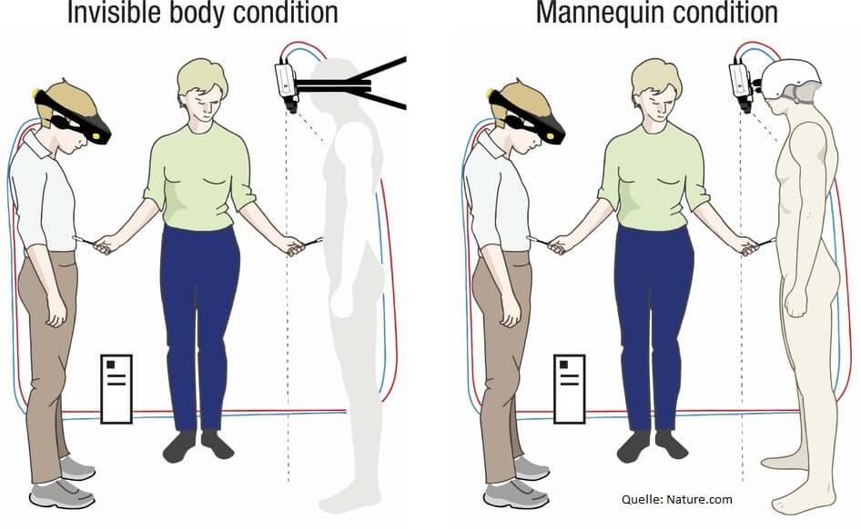 Schwedische Forscher experimentieren mit VR und der Wahrnehmung des Menschen. Quelle: Nature.com