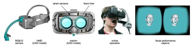 Wissenschaftler an der Southern University of California übertragen Gesichtsmimiken auf virtuelle Avatare