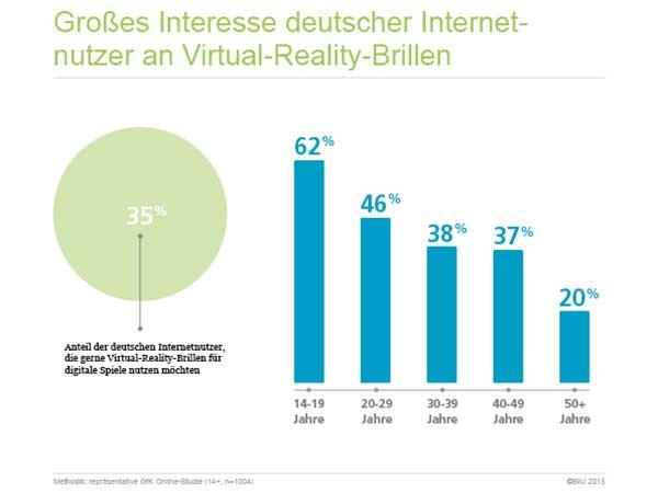 Laut der BIU – Bundesverband Interaktive Unterhaltungssoftware stoßen Virtual-Reality-Brillen in Deutschland auf großes Interesse.