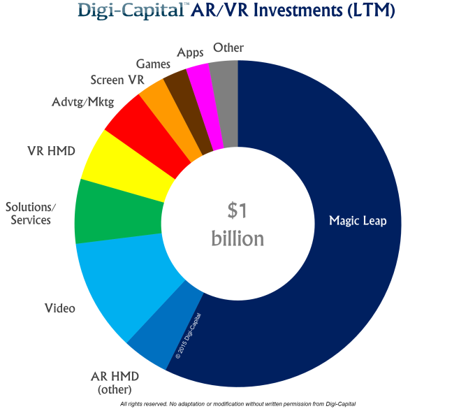 VR und AR Investitionen in 2016 bisher. Quelle: DigiCapital