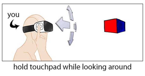 Rosebud für Gear VR, Interaktionsschema
