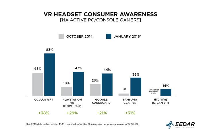 Oculus Rift: Die mit Abstand stärkste Virtual-Reality-Marke.