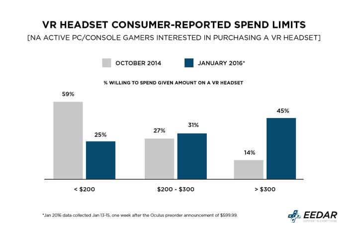 Fast die Hälfte der Spieler sind dazu bereit, mehr als 400 US-Dollar für eine VR-Brille zu bezahlen.