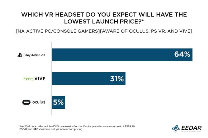 Playstation VR wird die günstigste VR-Brille. Das dürfte wohl stimmen.