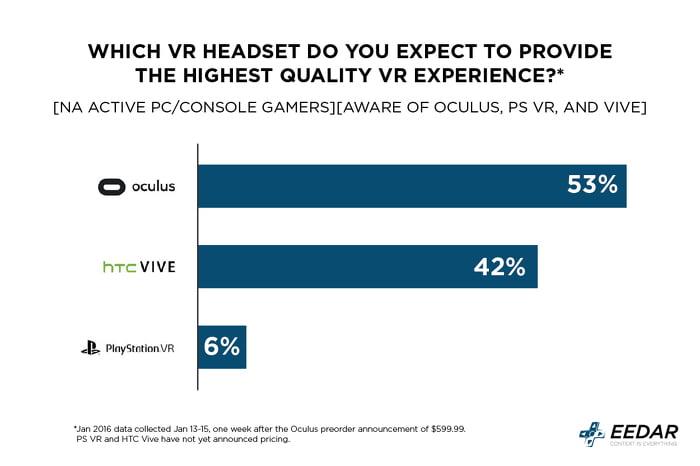 Oculus Rift soll qualitativ hochwertiger sein als HTC Vive. Glauben Spieler.