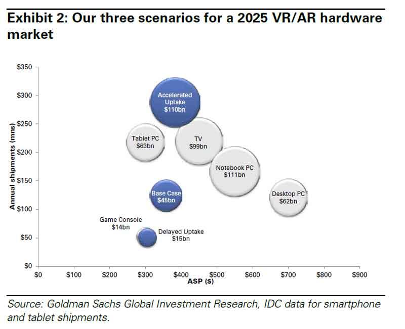 Virtual und Augmented Reality - schon in 2025 größer als TV?