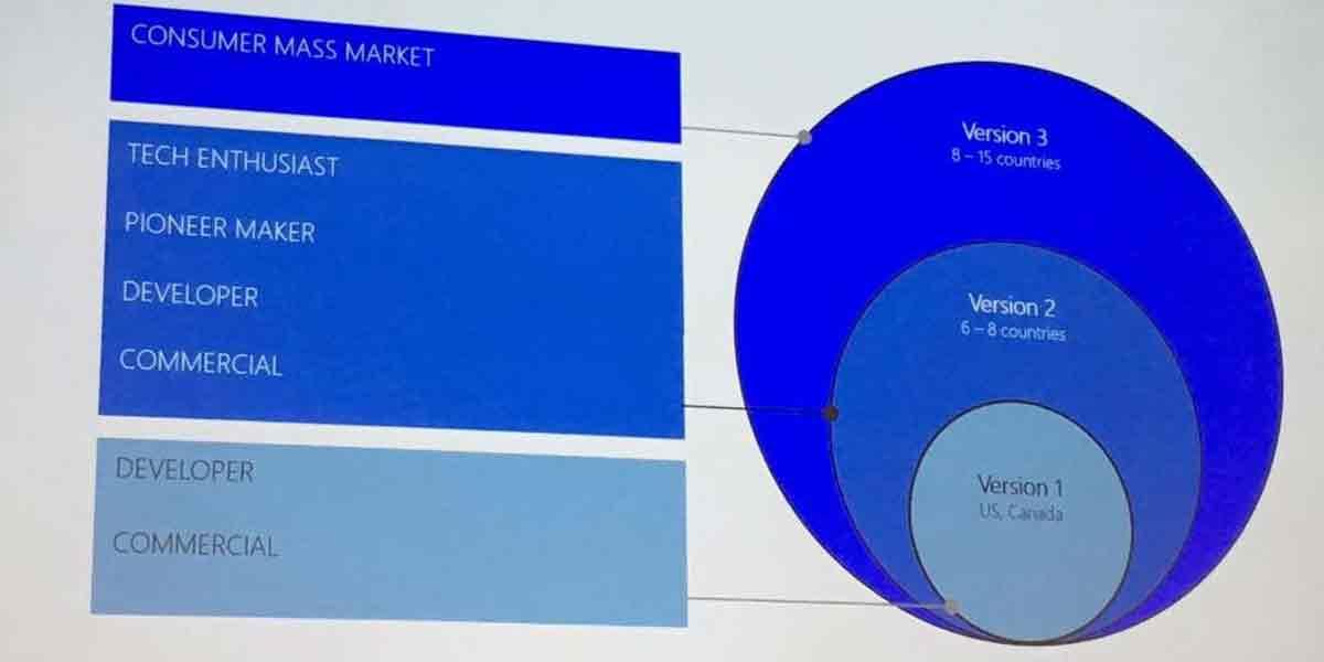 Neue Details zu den Launch-Plänen für Microsofts Hololens