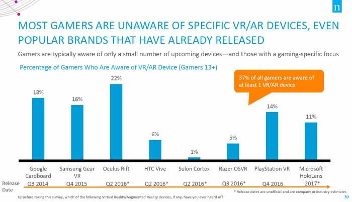 Mehr als die Hälfte der Spieler hat noch nie von einer VR-Brille gehört. GRAFIK: Nielsen