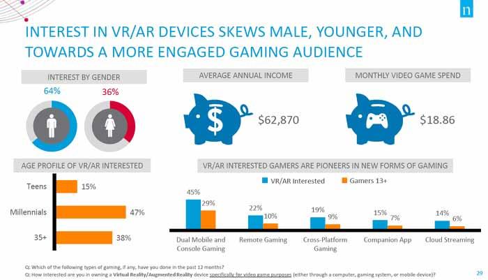 Der durchschnittliche VR-Enthusiast ist circa 30 Jahre alt und eher wohlhabend. BILD: Nielsen