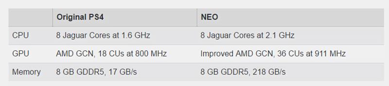 Playstation 4 Neo - mögliche Spezifikationen aus geleakten Dokumenten. Bild: Giant Bomb
