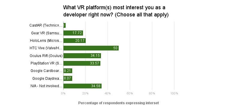 Entwickler interessieren sich besonders für HTC Vive. Bild: GDC
