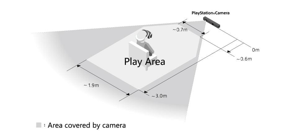 Abmessungen der Trackingfläche für Playstation VR. Bild: Sony