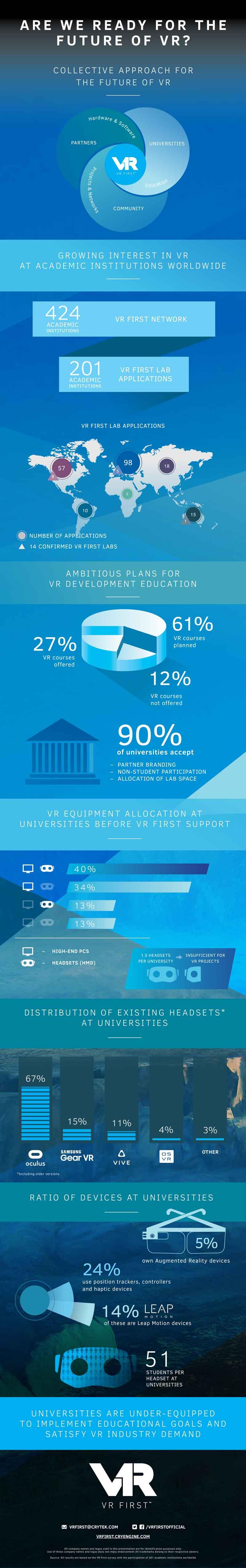 Umfrageergebnisse von Cryteks VR-Studie. Bild: Crytek