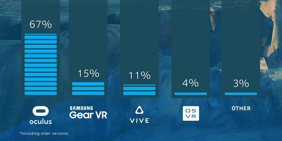 Crytek sucht nach Fachkräften für die Virtual-Reality-Entwicklung. An den Hochschulen mangelt es an Equipment.
