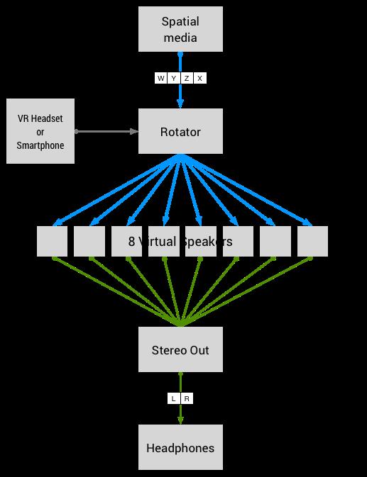 Der Raumklang kann direkt mit der Kopfrotation verknüpft werden. Bild: Google