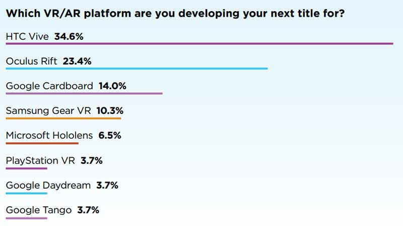 Laut einer Umfrage planen VR-Entwickler die meisten Projekte für HTC Vive.
