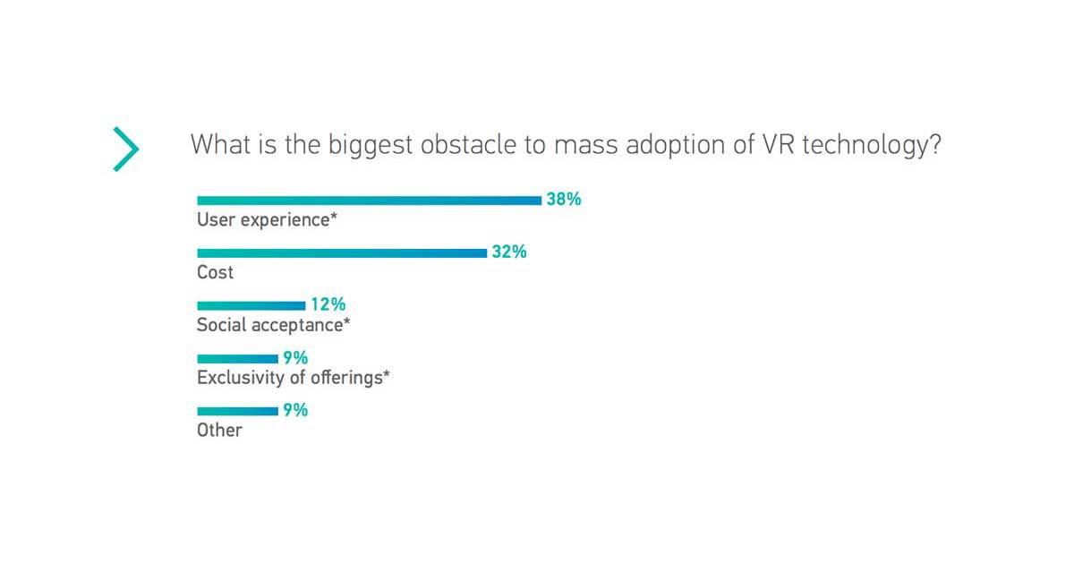 Umfrage: So sieht die Virtual-Reality-Industrie ihre Chancen auf Erfolg