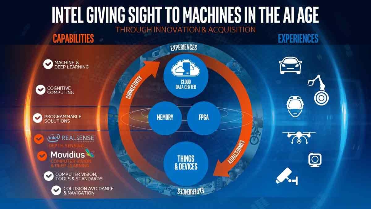 Movidius soll insbesondere Realsense besser machen. Grafik: Intel