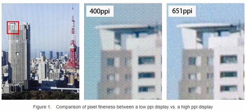 Bei 800 ppi soll kein Fliegengittereffekt mehr sichtbar sein.
