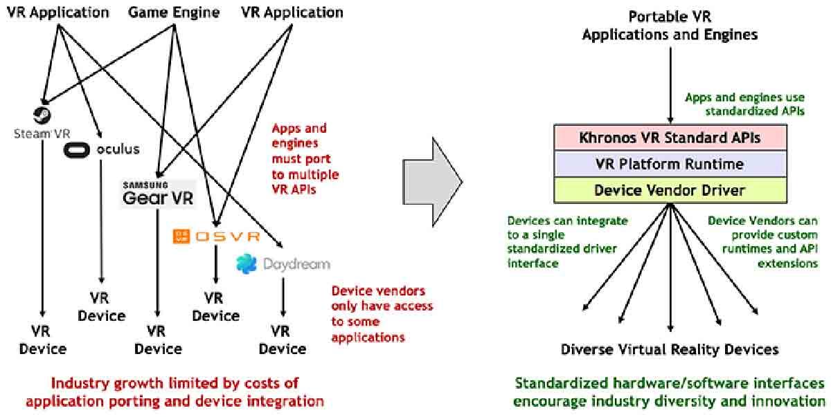 Khronos Gruppe startet neue Initiative für offene VR-Standards