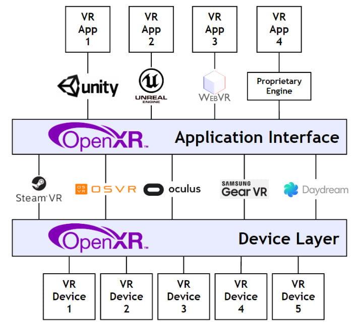 """OpenXR besteht aus zwei Teilen: einem Standard für Entwicklungsumgebungen wie Unity oder die Unreal Engine (""""Application Interface"""") und einem Hardware-Standard, der die Kompatibilität mit verschiedenen Endgeräten wie Oculus Rift und HTC Vive sicherstellt (""""Device Layer"""")."""