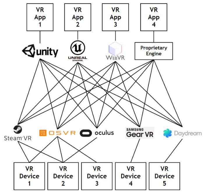 OpenXR_Vor_Standardisierung