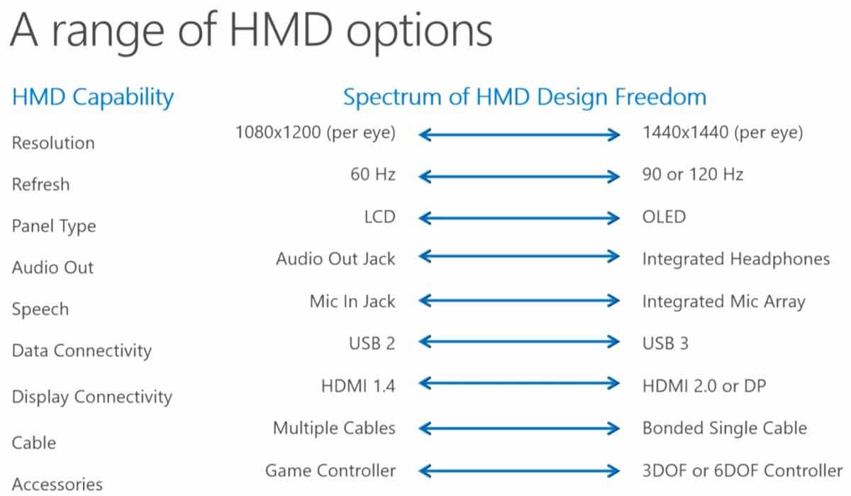 Windows VR-Brille für 300 USD: Schlechtes Display, kein 3D-Interface
