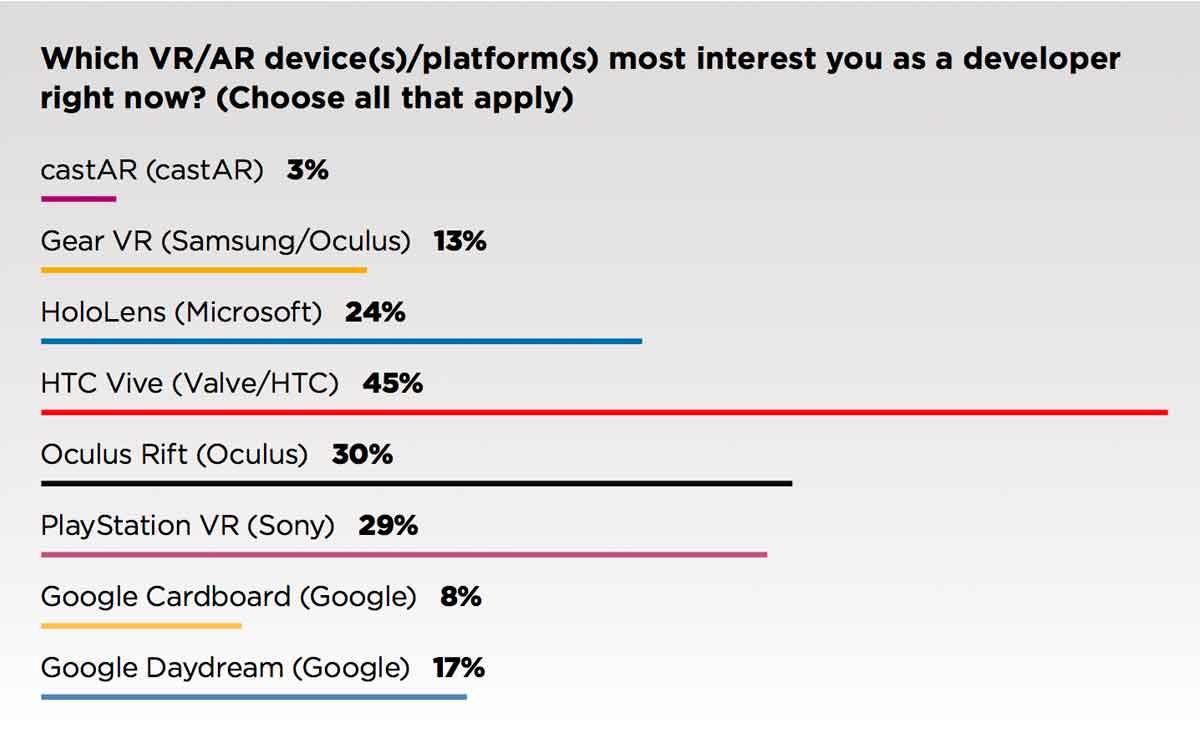Umfrage zeigt: Entwickler finden HTC Vive ist die interessanteste VR-Brille