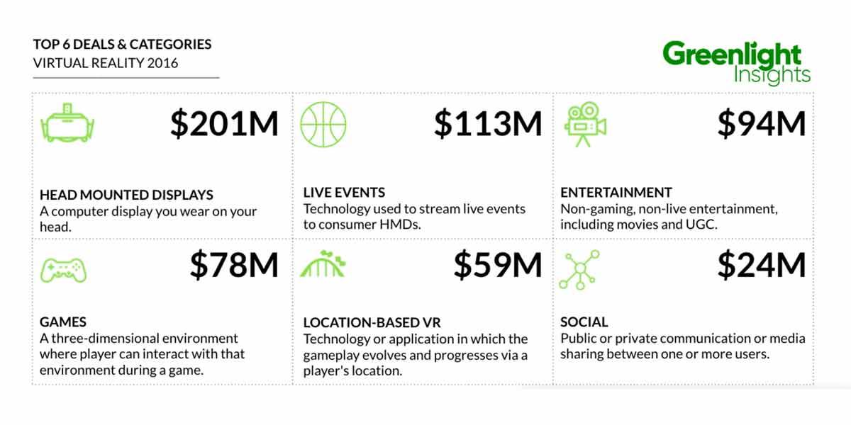 Virtual und Augmented Reality: Investitionen auf Rekordniveau in 2016