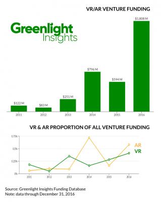 Investitionen in VR und AR in den letzten Jahren. Bild: Greenlight Insights