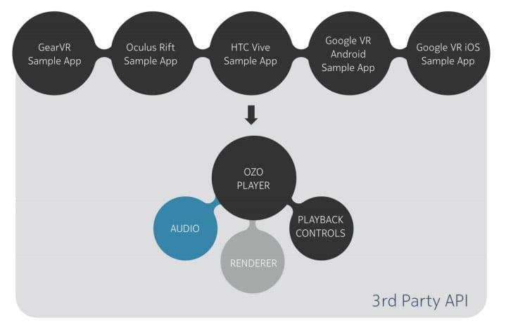 Ozo Player SDK soll die Produktion von 360-Apps für VR-Brillen vereinfachen. Bild. Nokia / Road to VR