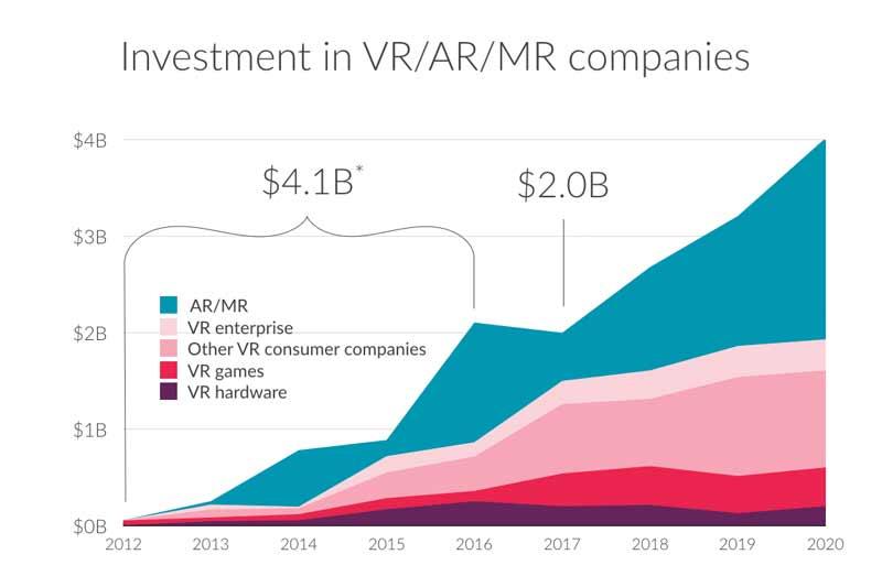 Kommt später, dann aber richtig: Augmented und Mixed Reality sollen den Virtual-Reality-Markt übertrumpfen. Bild: Superdata