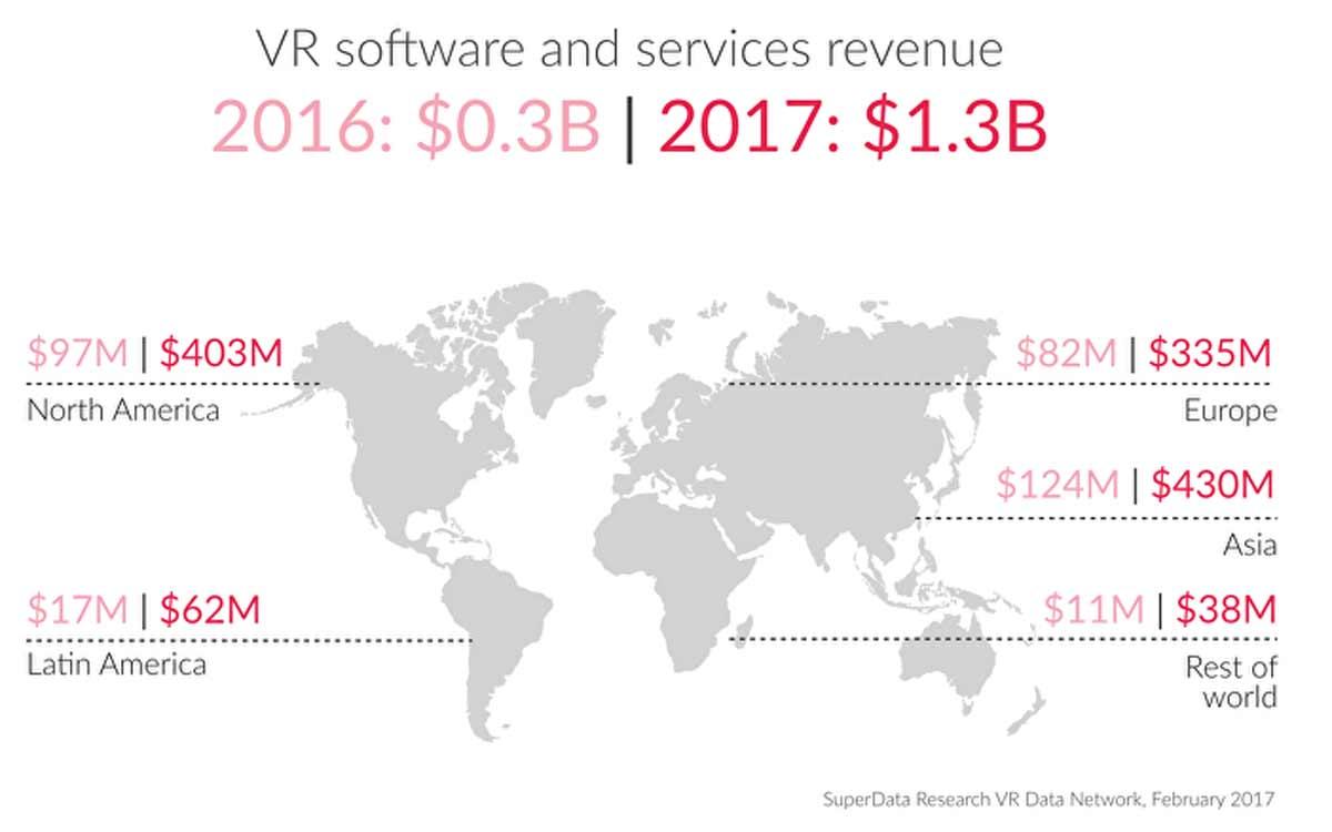 Analyst: Europäischer VR-Markt hängt Asien und den USA hinterher