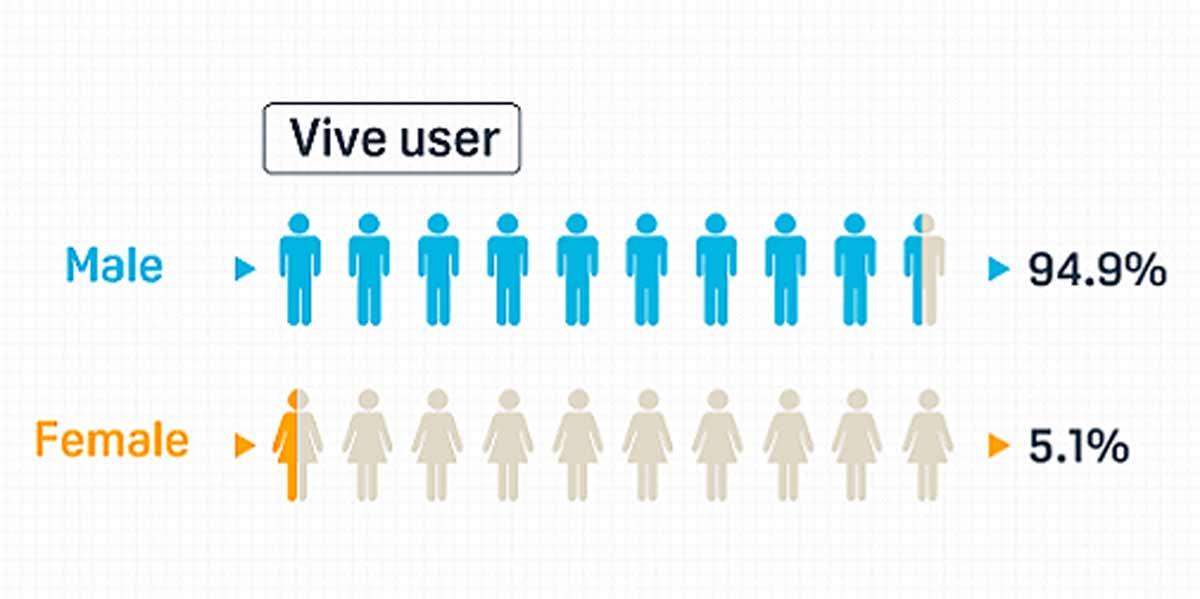 HTC Vive: Fast nur Männer nutzen die Virtual-Reality-Brille