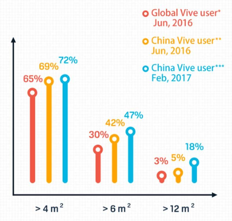 Chinesen schaffen Platz für Virtual Reality und Room-Scale-VR mit HTC Vive. Bild: HTC