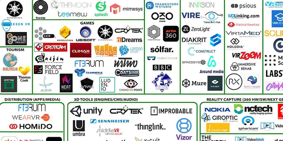 Virtual Reality: Fast 300 Unternehmen in Europa setzen auf VR