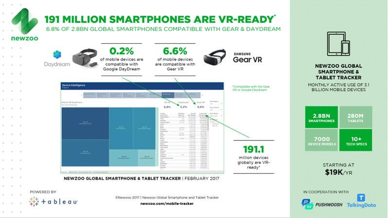 Der Vorsprung von Gear VR auf Daydream View bei den kompatiblen Endgeräten scheint uneinholbar. Bild: Newzoo