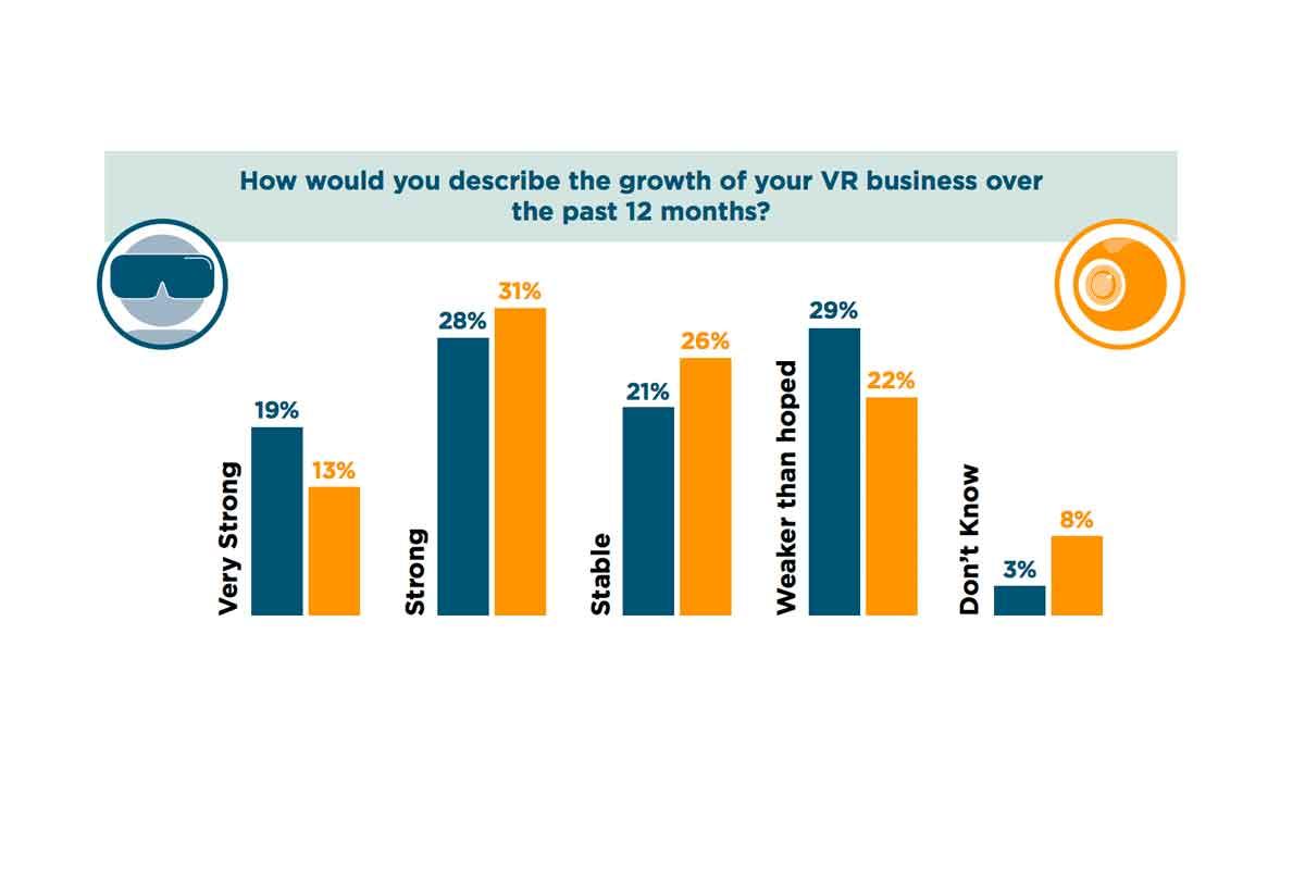 Demgegenüber berichtet rund ein Viertel, dass das Geschäft unter den Erwartungen verlief. Befragt wurden 500 Vertreter aus der VR-Industrie.