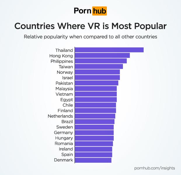 Deutschland belegt einen zurückhaltenden Platz im letzten Drittel. Bild: Pornhub