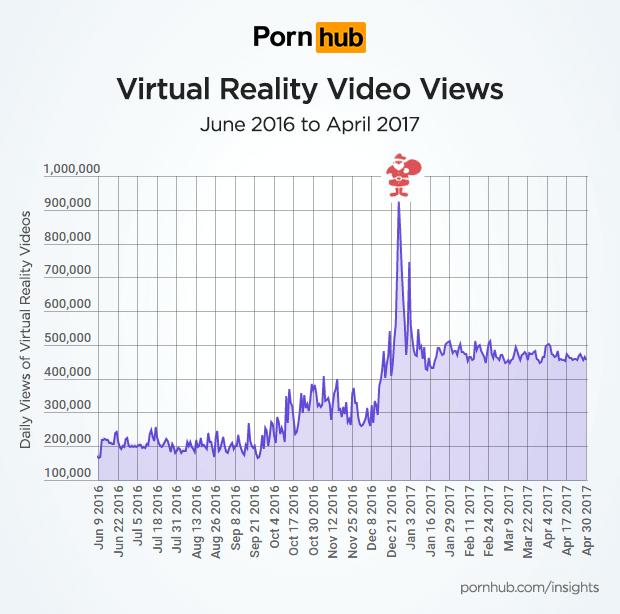 Zu Weihnachten wurden besonders viele VR-Pornos geschaut. Bild: Pornhub