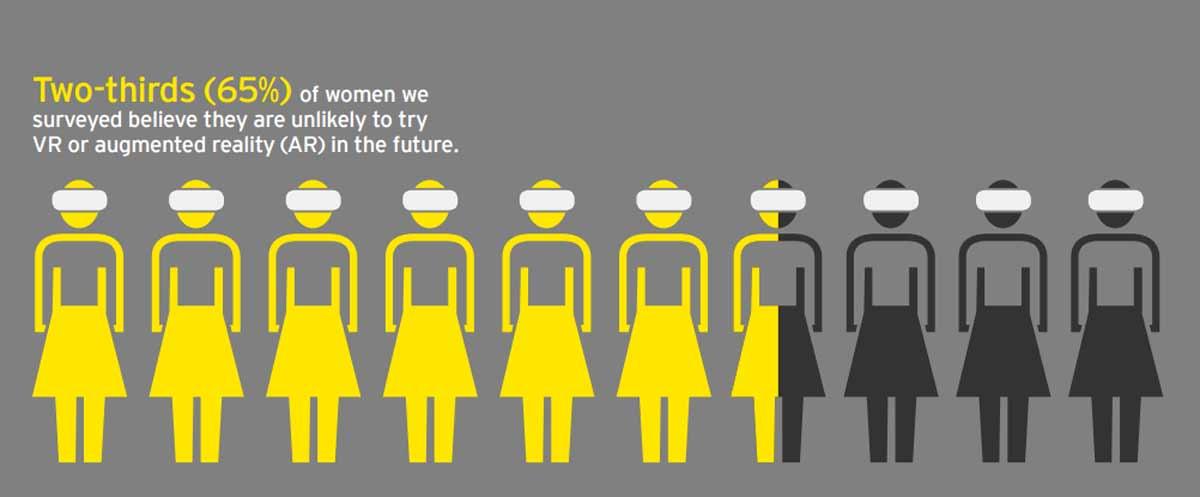 Der Virtual-Reality-Enthusiasmus britischer Frauen hält sich stark in Grenzen. Zwei Drittel haben kein Interesse.