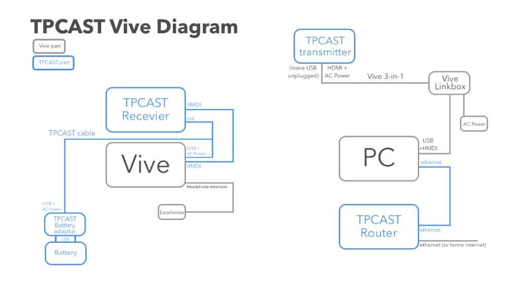 TPCast_Diagramm
