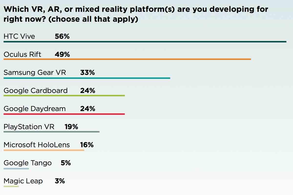 Laut einer Umfrage ist HTC Vive neben Oculus Rift und Samsung Gear VR immer noch die beliebteste Entwicklungsplattform.