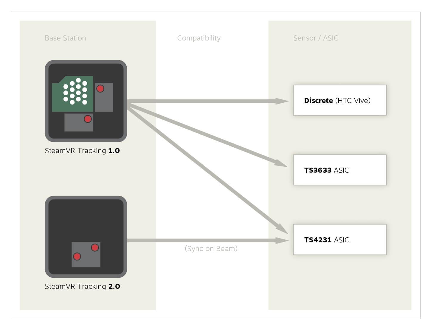 Die alten Trackingboxen unterstützen neue Systeme. Umgekehrt klappt das nicht. Bild: Valve