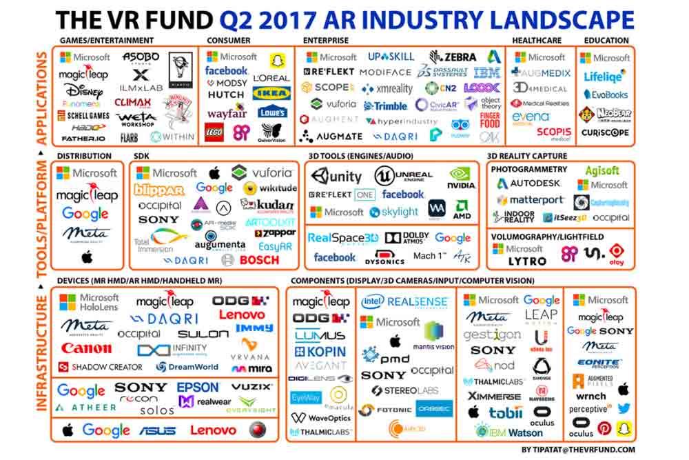 Die Zahl an Unternehmen, die im AR-Bereich tätig sind, ist im zweiten Quartal um 60 Prozent gestiegen. Das soll an Facebook und Apple liegen.