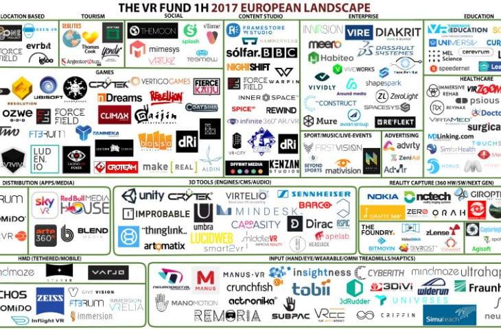 Der VR Fund hat eine neue Übersicht zu europäischen VR- und AR-Unternehmen veröffentlicht, in die rund 68 neue Startups aufgenommen wurden.