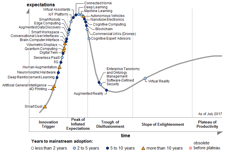 Gartner Hype-Zyklus 2017 für neue Technologien. Bild: Gartner