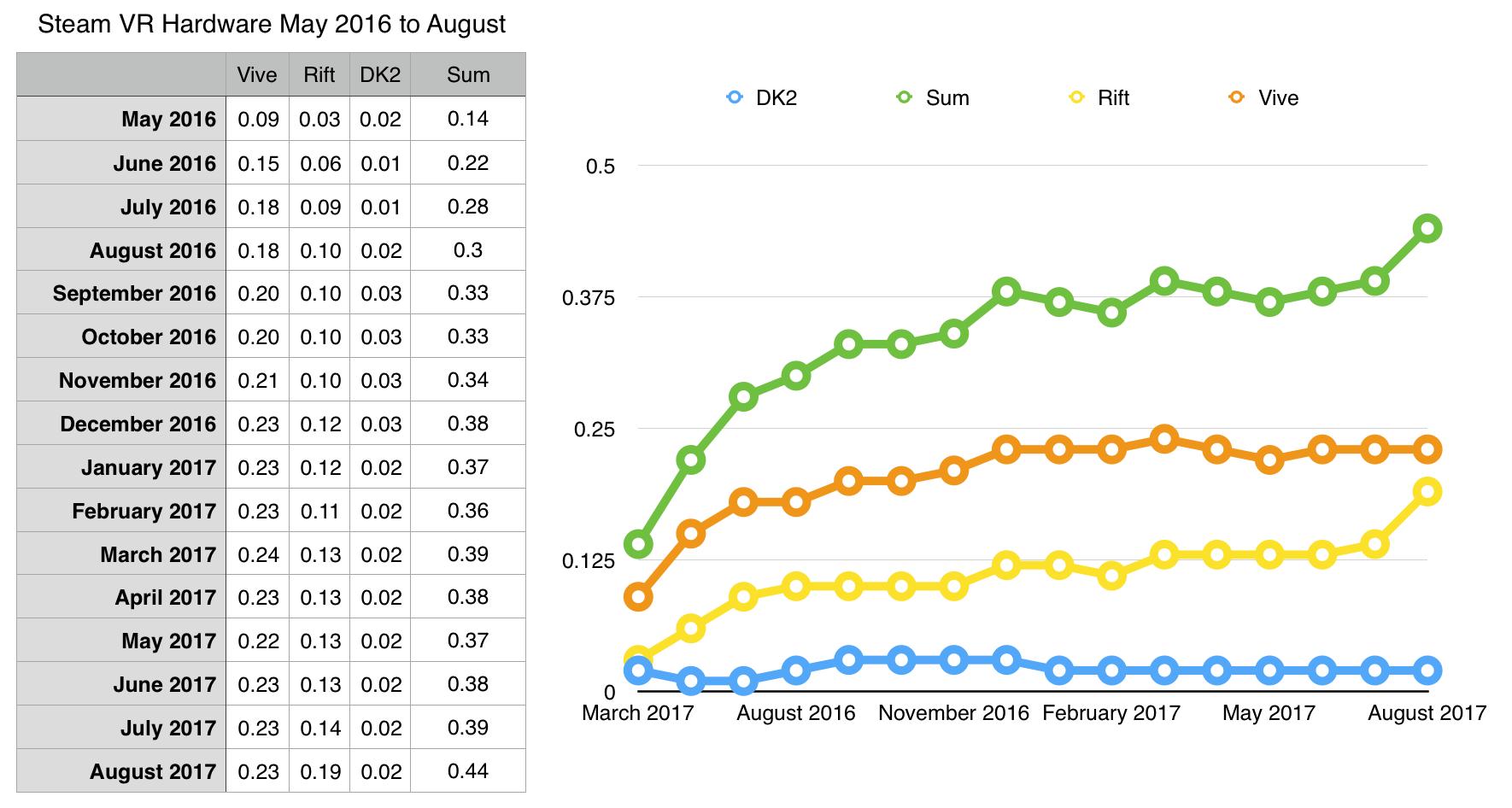 Die Grafik zeigt einen sprunghaften Anstieg für Oculus Rift Mitte Juli nach der zweiten Preissenkung. Grafik: Jashan Chittesh