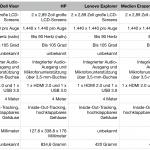 Vergleichstabelle zu den VR-Brillen für Windows Mixed Reality